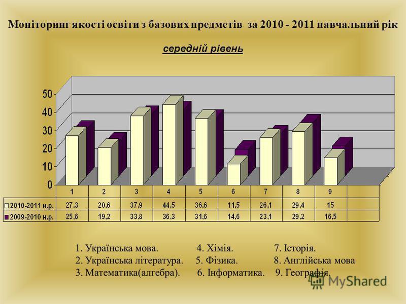 Моніторинг якості освіти з базових предметів за 2010 - 2011 навчальний рік середній рівень