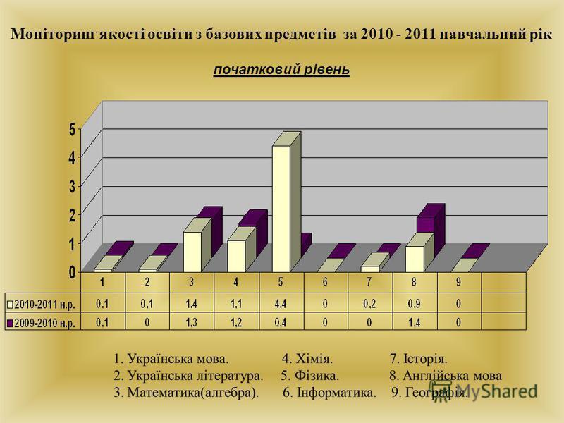 Моніторинг якості освіти з базових предметів за 2010 - 2011 навчальний рік початковий рівень