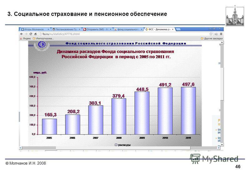 46 Молчанов И.Н. 2008 3. Социальное страхование и пенсионное обеспечение