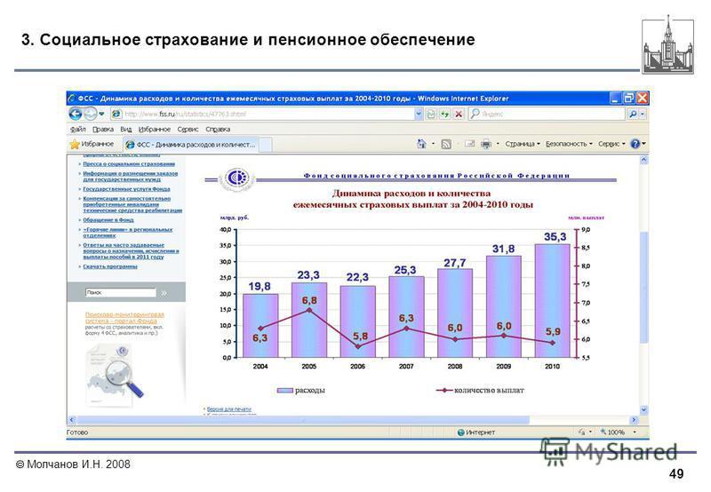 49 Молчанов И.Н. 2008 3. Социальное страхование и пенсионное обеспечение
