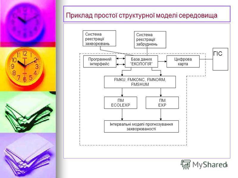 6 Приклад простої структурної моделі середовища База даних ЕКОЛОГІЯ Програмний інтерфейс Цифрова карта ПМ ECOLEXP ПМ EXP Інтервальні моделі прогнозування захворюваності FMKU, FMKONC, FMNORM, FMSHUM ГІС Система реєстрації забруднень Система реєстрації