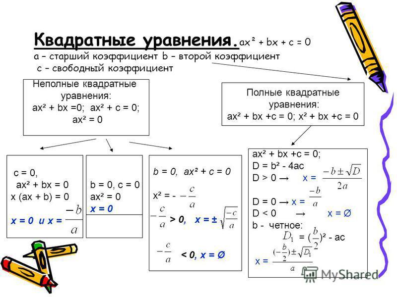 Квадратные уравнения. aх² + bx + c = 0 а – старший коэффициент b – второй коэффициент с – свободный коэффициент c = 0, ax² + bx = 0 x (ax + b) = 0 x = 0 и x = Полные квадратные уравнения: ах² + bx +c = 0; х² + bx +c = 0 Неполные квадратные уравнения: