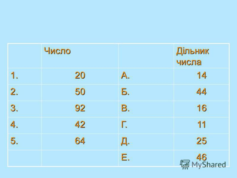 Встановіть відповідність між числом та його дільником Число Дільник числа 1.20А.14 2.50Б.44 3.92В.16 4.42Г.11 5.64Д.25 Е.46