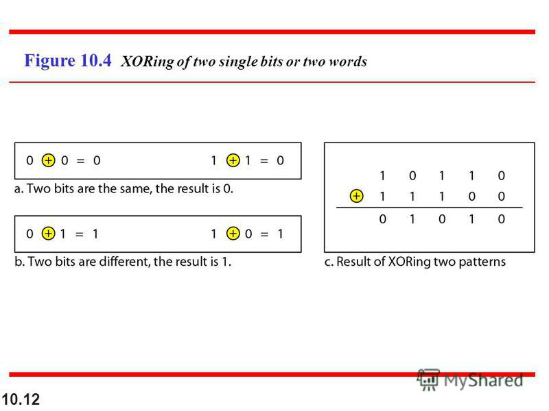 10.12 Figure 10.4 XORing of two single bits or two words