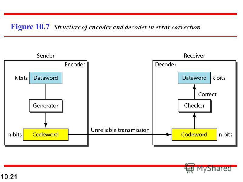 10.21 Figure 10.7 Structure of encoder and decoder in error correction