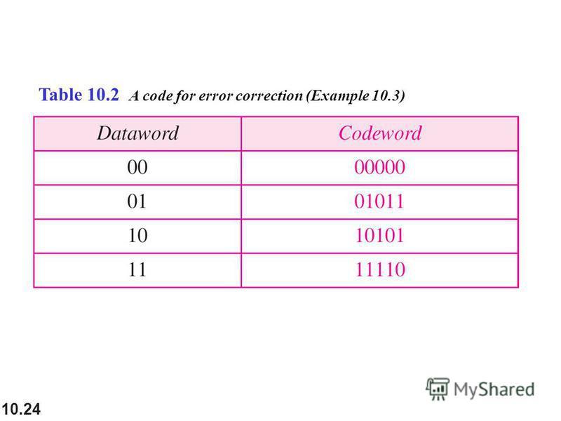 10.24 Table 10.2 A code for error correction (Example 10.3)