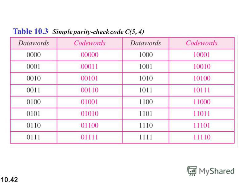 10.42 Table 10.3 Simple parity-check code C(5, 4)