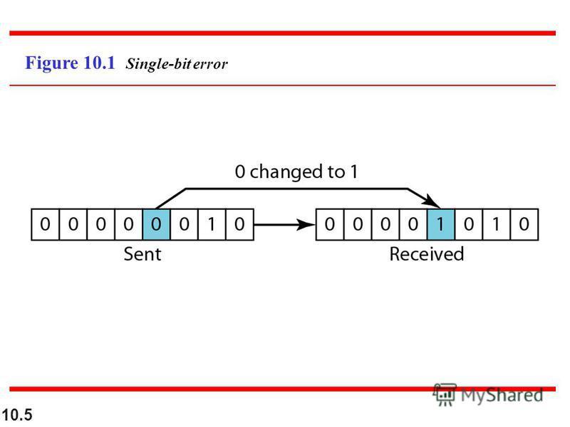 10.5 Figure 10.1 Single-bit error