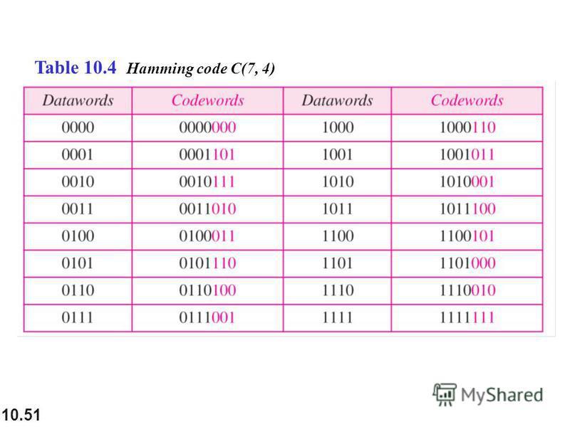 10.51 Table 10.4 Hamming code C(7, 4)