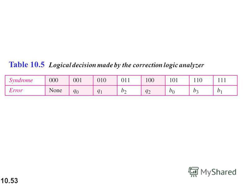 10.53 Table 10.5 Logical decision made by the correction logic analyzer