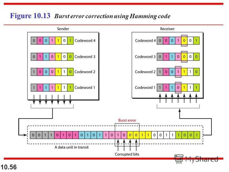 10.56 Figure 10.13 Burst error correction using Hamming code