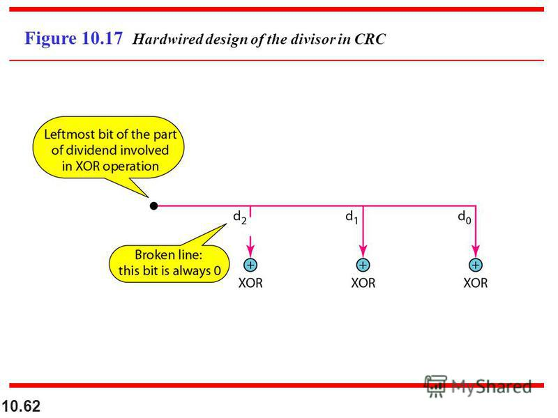 10.62 Figure 10.17 Hardwired design of the divisor in CRC