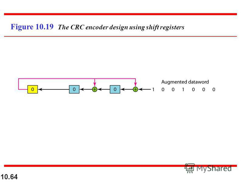 10.64 Figure 10.19 The CRC encoder design using shift registers