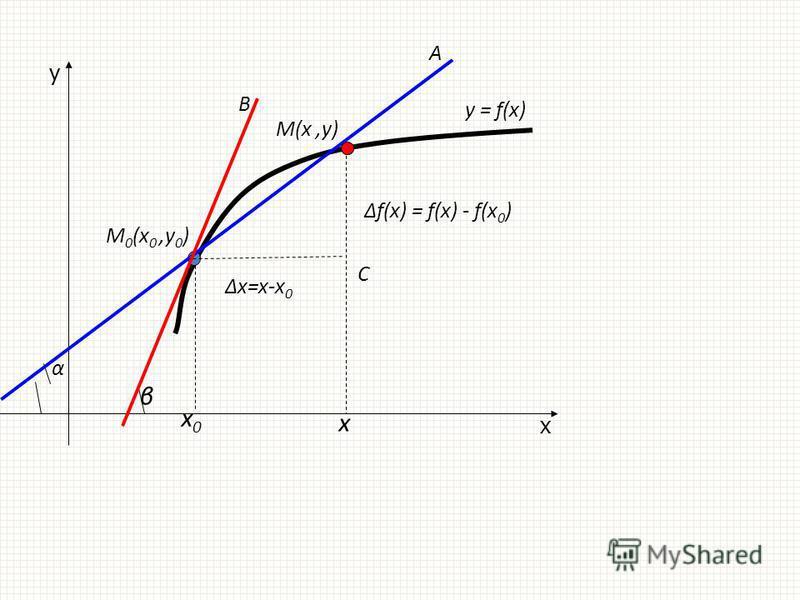 y = f(x) x y x0x0 М 0 (х 0,у 0 ) α А β В x М(х,у) С х=х-х 0 f(x) = f(x) - f(x 0 )