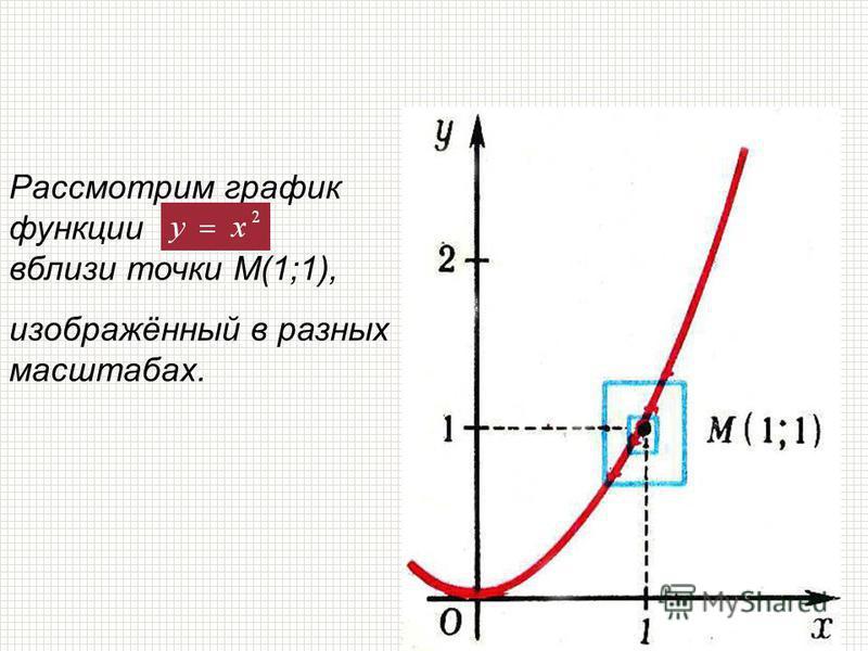 Рассмотрим график функциии вблизи точки М(1;1), изображённый в разных масштабах.