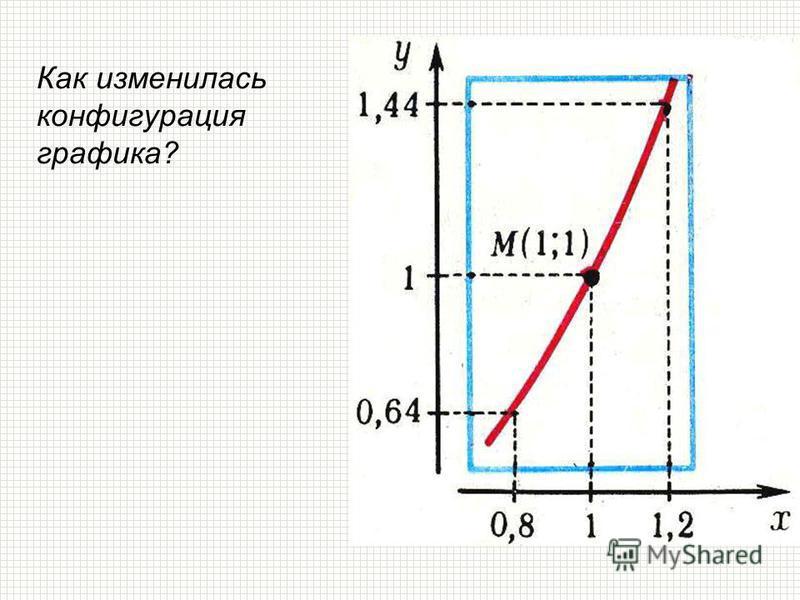 Как изменилась конфигурация графика?