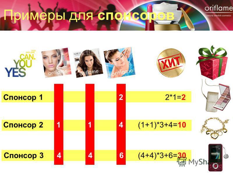 Примеры для спонсоров Спонсор 122*1=2 Спонсор 214(1+1)*3+4=101 Спонсор 346(4+4)*3+6=304