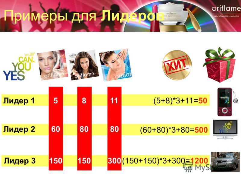 Примеры для Лидеров Лидер 1(5+8)*3+11=50 Лидер 26080 Лидер 3150300150 5118 (60+80)*3+80=500 (150+150)*3+300=1200