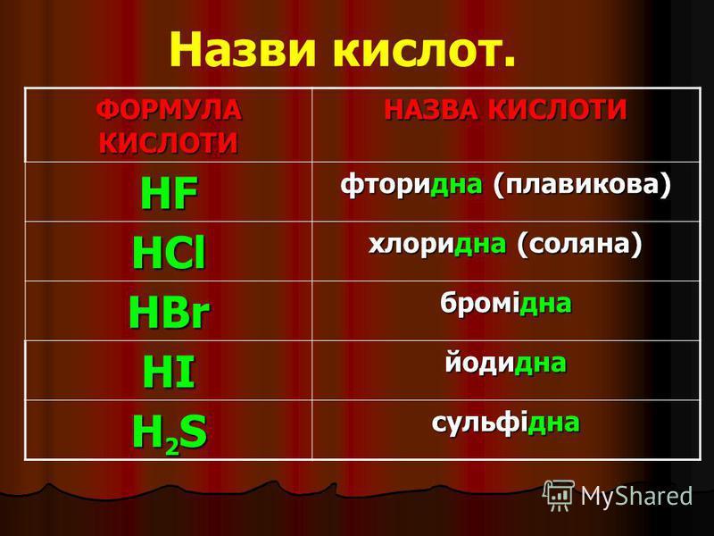 ФОРМУЛА КИСЛОТИ НАЗВА КИСЛОТИ HF фторидна (плавикова) HCl хлоридна (соляна) HBr бромідна HI йодидна H2SH2SH2SH2S сульфідна Назви кислот.