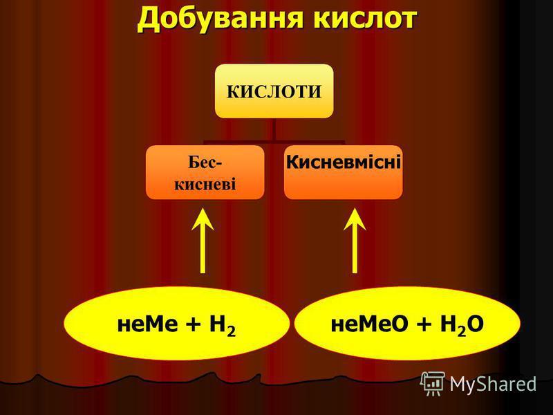 Добування кислот КИСЛОТИ Бес- кисневі Кисневмісні неМе + Н 2 неМеО + Н 2 О