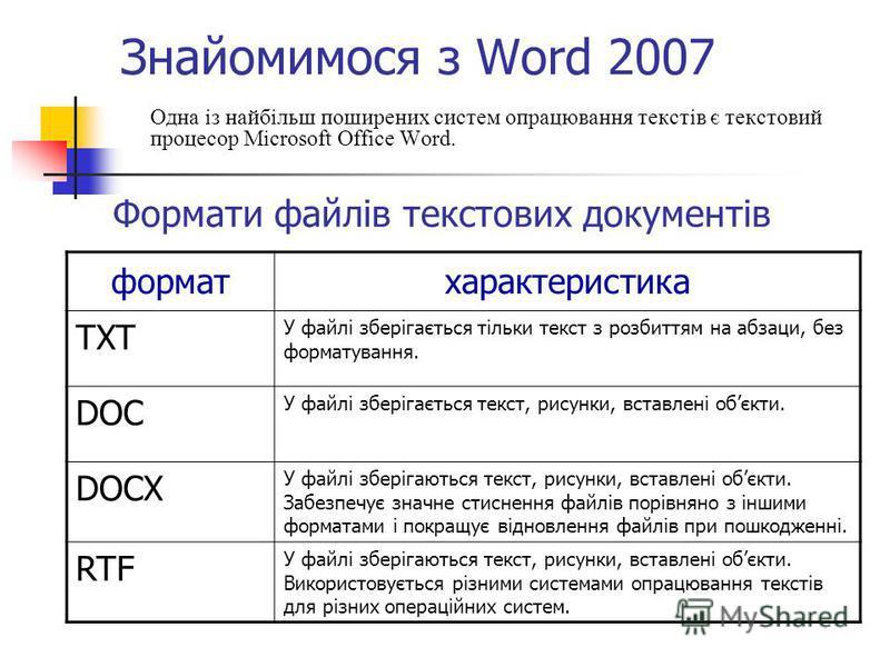 Знайомимося з Word 2007 Одна із найбільш поширених систем опрацювання текстів є текстовий процесор Microsoft Office Word. Формати файлів текстових документів форматхарактеристика TXT У файлі зберігається тільки текст з розбиттям на абзаци, без формат