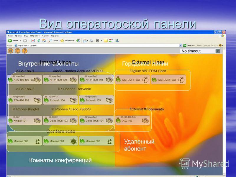 Вид операторской панели Внутренние абоненты Городские линии Комнаты конференций Удаленный абонент