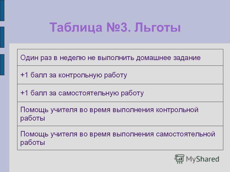 Таблица 3. Льготы