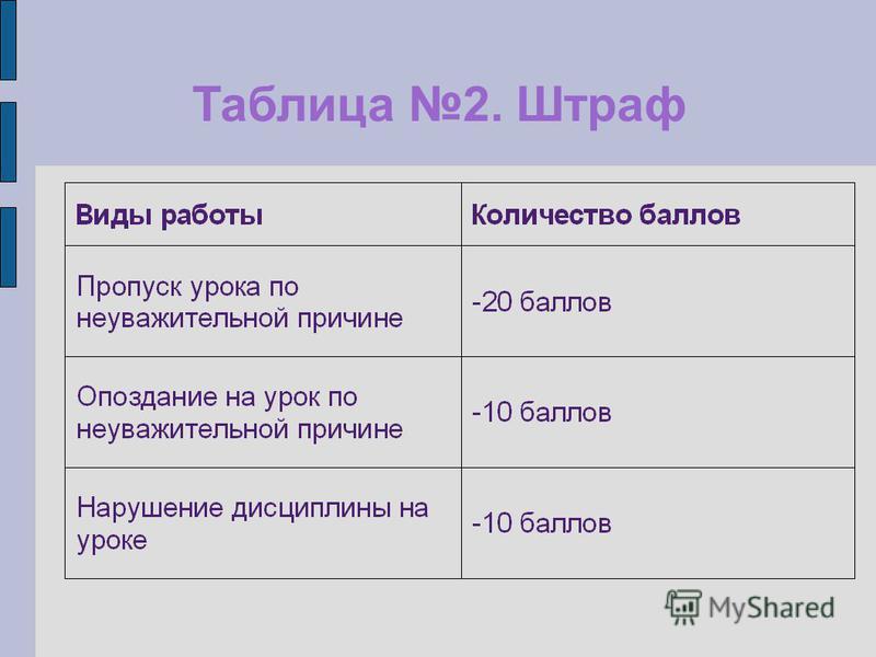 Таблица 2. Штраф