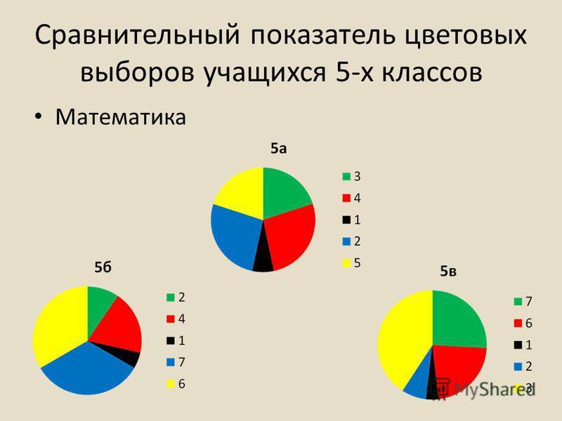 Сравнительный показатель цветовых выборов учащихся 5-х классов Математика