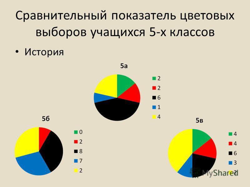 Сравнительный показатель цветовых выборов учащихся 5-х классов История