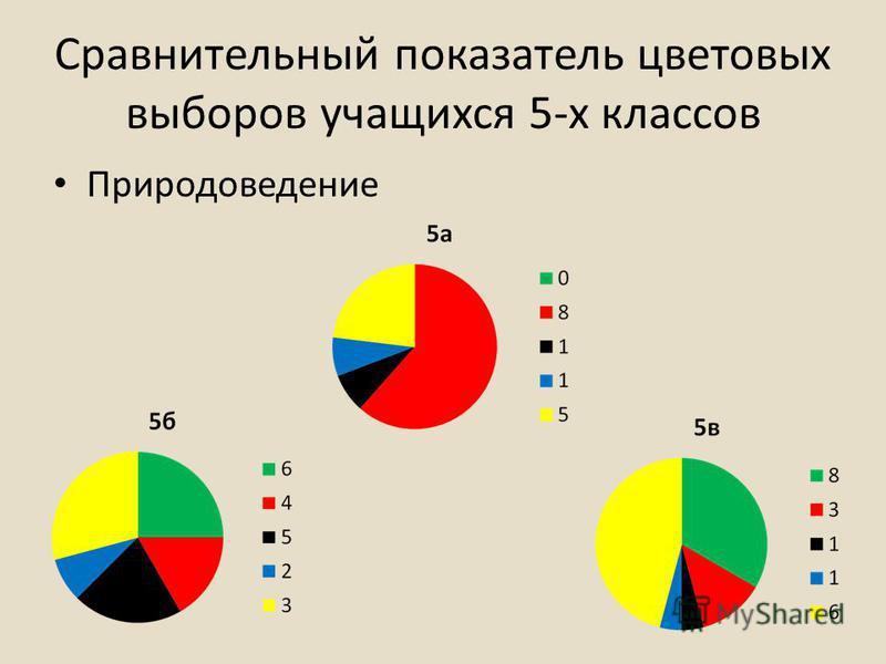 Сравнительный показатель цветовых выборов учащихся 5-х классов Природоведение
