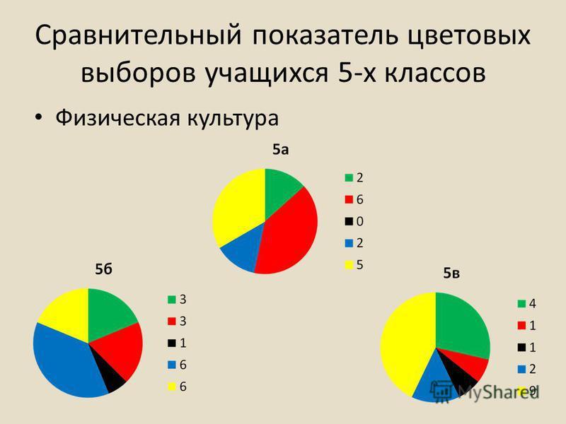 Сравнительный показатель цветовых выборов учащихся 5-х классов Физическая культура
