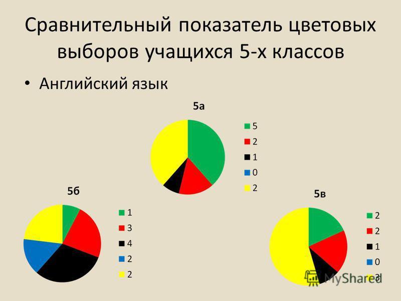 Сравнительный показатель цветовых выборов учащихся 5-х классов Английский язык