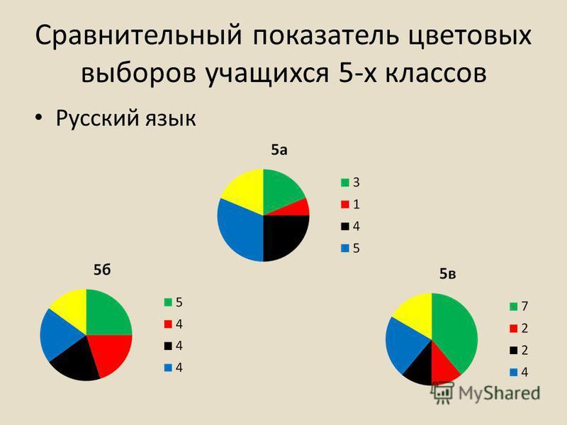 Сравнительный показатель цветовых выборов учащихся 5-х классов Русский язык