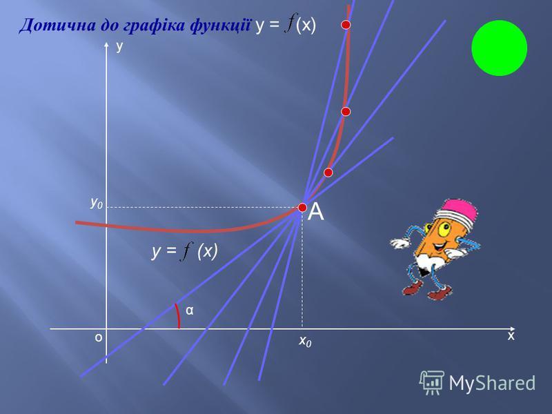 х у о y = (x) х0х0 х 0 + х х у (х + х) (х) Означення похідної січна
