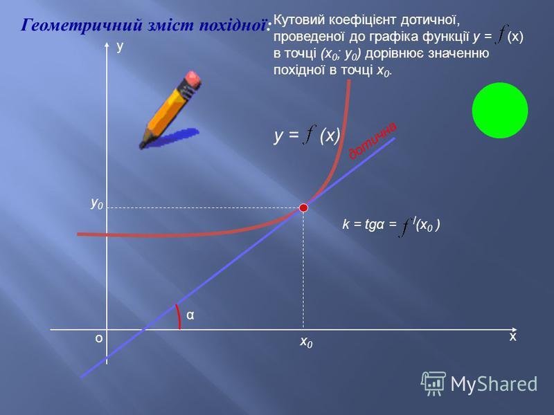 З начення п охідної f '( x 0) ф ункції f у т очці x 0 дорівнює з наченню к утового к оефіціента дотичної д о к ривої y = f ( x ) у т очці з а бсцисою x 0. Рівняння д отичної д о к ривої y = f ( x ) у т очці M( x 0, y 0) м ає в игляд :