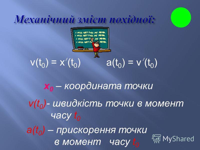 Кутовий коефіцієнт дотичної, проведеної до графіка функції у = (x) в точці ( х 0 ; у 0 ) дорівнює значенню похідної в точці х 0. k – кутовий коефіцієнт дотичної k = tg α, α – кут нахилу дотичної k = (x 0 ) /