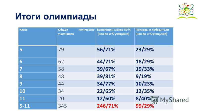 Итоги олимпиады Класс Общее количество участников Выполнили менее 50 % (кол-во и % учащихся) Призеры и победители (кол-во и % учащихся) 57956/71%23/29% 66244/71%18/29% 75839/67%19/33% 84839/81%9/19% 94434/77%10/23% 103422/65%12/35% 112012/60%8/40% 5-