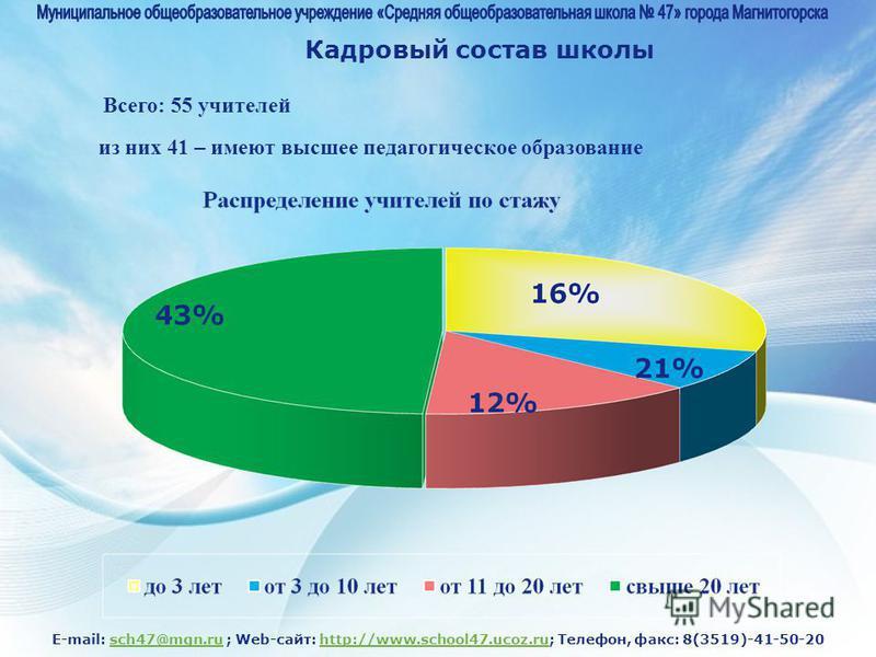 E-mail: sch47@mgn.ru ; Web-сайт: http://www.school47.ucoz.ru; Телефон, факс: 8(3519)-41-50-20sch47@mgn.ruhttp://www.school47.ucoz.ru Кадровый состав школы Всего: 55 учителей из них 41 – имеют высшее педагогическое образование