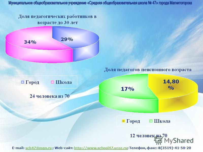 E-mail: sch47@mgn.ru ; Web-сайт: http://www.school47.ucoz.ru; Телефон, факс: 8(3519)-41-50-20sch47@mgn.ruhttp://www.school47.ucoz.ru 12 человек из 70 24 человека из 70