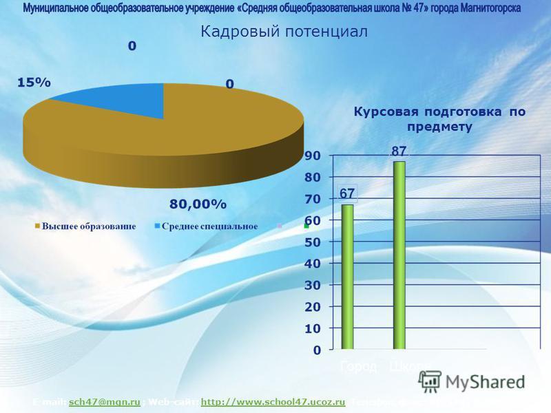 E-mail: sch47@mgn.ru ; Web-сайт: http://www.school47.ucoz.ru; Телефон, факс: 8(3519)-41-50-20sch47@mgn.ruhttp://www.school47.ucoz.ru Кадровый потенциал Курсовая подготовка по предмету