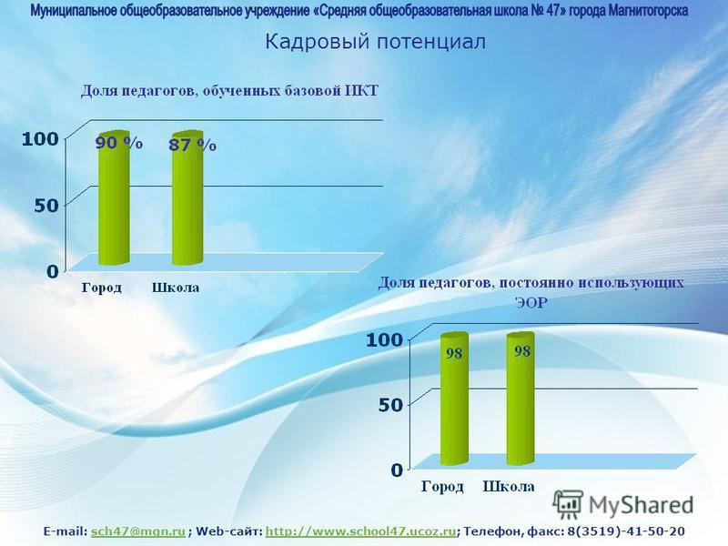 E-mail: sch47@mgn.ru ; Web-сайт: http://www.school47.ucoz.ru; Телефон, факс: 8(3519)-41-50-20sch47@mgn.ruhttp://www.school47.ucoz.ru Кадровый потенциал