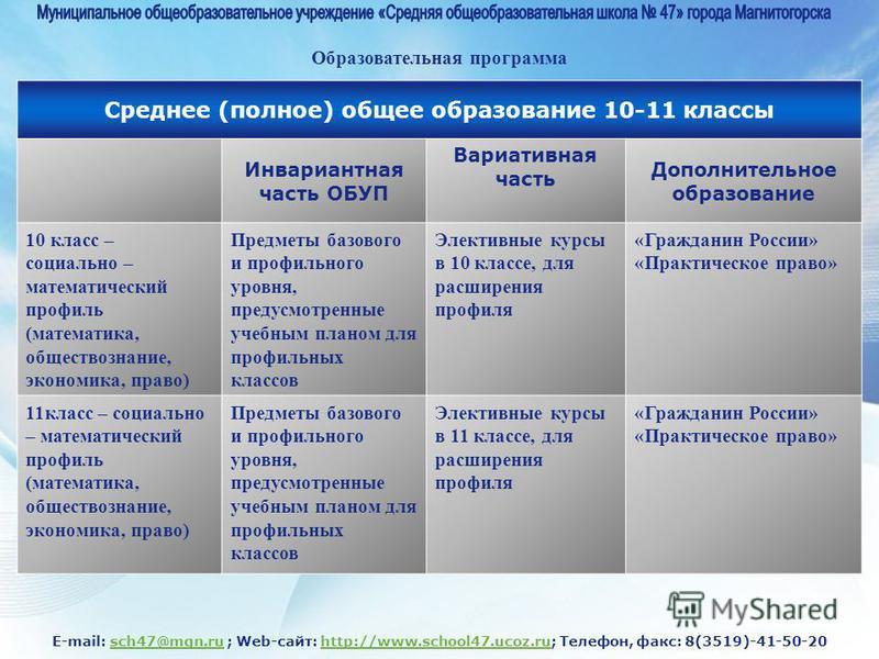 E-mail: sch47@mgn.ru ; Web-сайт: http://www.school47.ucoz.ru; Телефон, факс: 8(3519)-41-50-20sch47@mgn.ruhttp://www.school47.ucoz.ru Среднее (полное) общее образование 10-11 классы Инвариантная часть ОБУП Вариативная часть Дополнительное образование