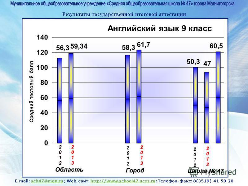 E-mail: sch47@mgn.ru ; Web-сайт: http://www.school47.ucoz.ru; Телефон, факс: 8(3519)-41-50-20sch47@mgn.ruhttp://www.school47.ucoz.ru Результаты государственной итоговой аттестации