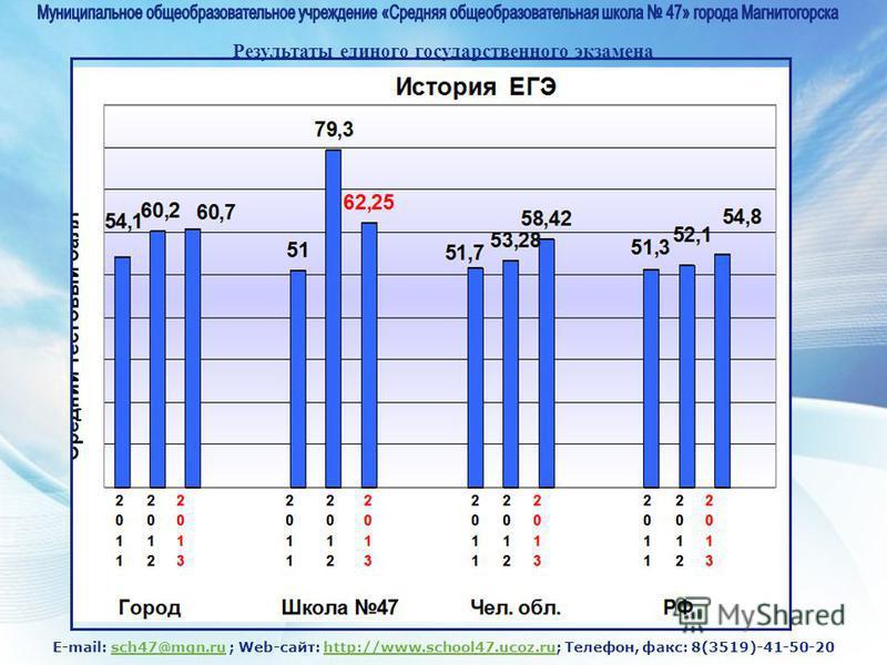 E-mail: sch47@mgn.ru ; Web-сайт: http://www.school47.ucoz.ru; Телефон, факс: 8(3519)-41-50-20sch47@mgn.ruhttp://www.school47.ucoz.ru Результаты единого государственного экзамена