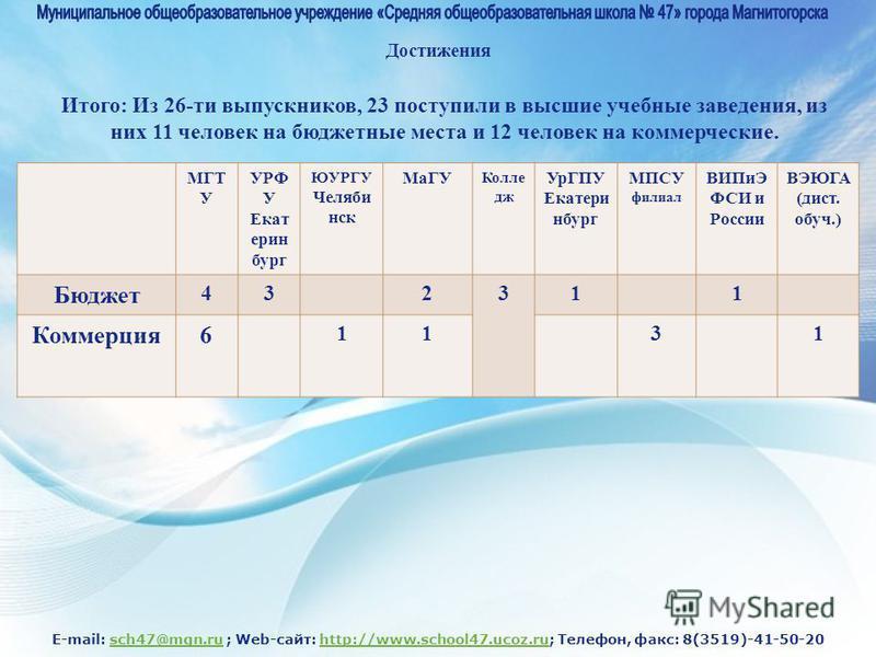 E-mail: sch47@mgn.ru ; Web-сайт: http://www.school47.ucoz.ru; Телефон, факс: 8(3519)-41-50-20sch47@mgn.ruhttp://www.school47.ucoz.ru Достижения Итого: Из 26-ти выпускников, 23 поступили в высшие учебные заведения, из них 11 человек на бюджетные места