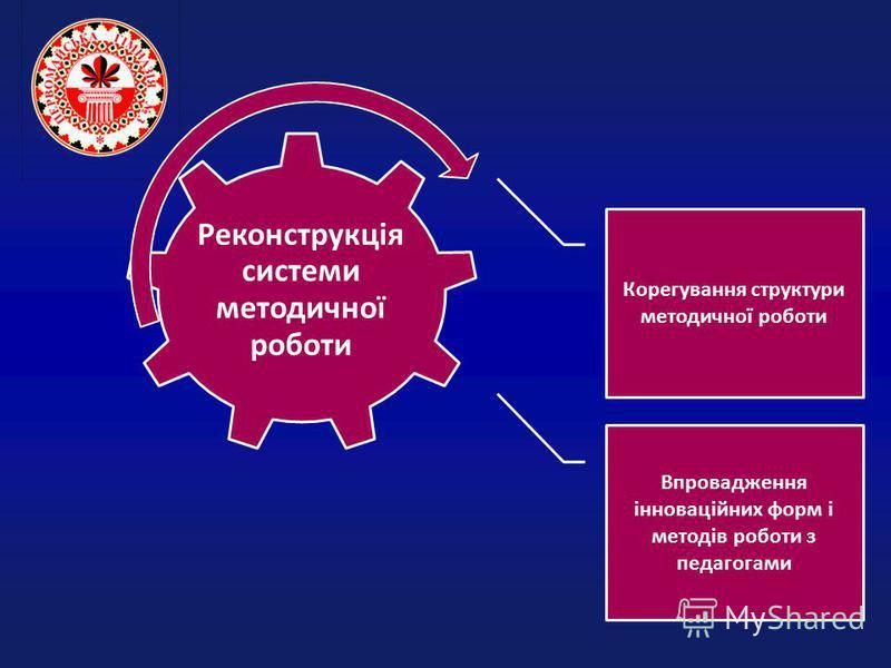 Реконструкція системи методичної роботи Корегування структури методичної роботи Впровадження інноваційних форм і методів роботи з педагогами