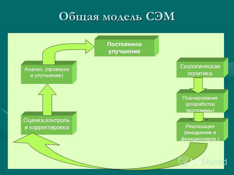 Общая модель СЭМ Екологическая политика Планирование (разработка программы) Реализация (внедрение и функционеров.) Оценка,контроль и корректировка Анализ, (проверка и улучшение) Постоянное улучшение