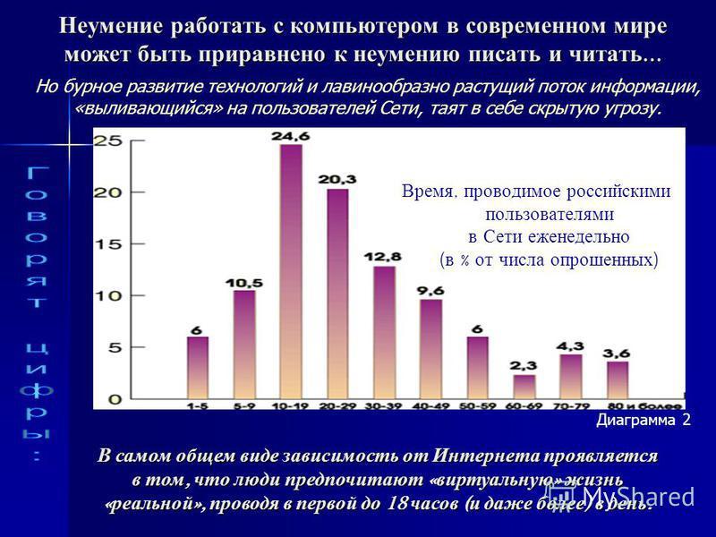 Неумение работать с компьютером в современном мире может быть приравнено к неумению писать и читать... Время, проводимое российскими пользователями в Сети еженедельно ( в % от числа опрошенных ) В самом общем виде зависимость от Интернета проявляется