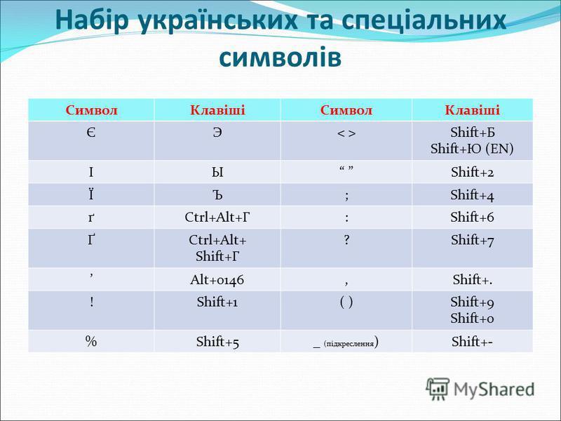 Набір українських та спеціальних символів СимволКлавішіСимволКлавіші ЄЭ< >< >Shift+Б Shift+Ю (EN) ІЫ Shift+2 ЇЪ;Shift+4 ґCtrl+Alt+Г:Shift+6 ҐCtrl+Alt+ Shift+Г ?Shift+7 Alt+0146,Shift+. !Shift+1( )Shift+9 Shift+0 %Shift+5_ (підкреслення )Shift+-